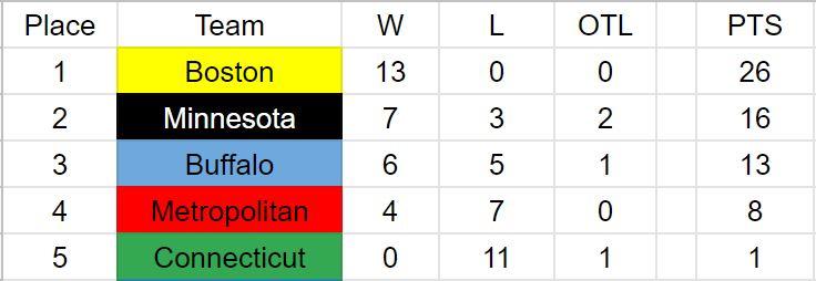 NWHL Standings