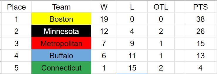 NWHL Standings 1-20-20.JPG