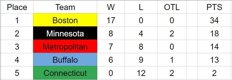 NWHL Standings 1-6.JPG