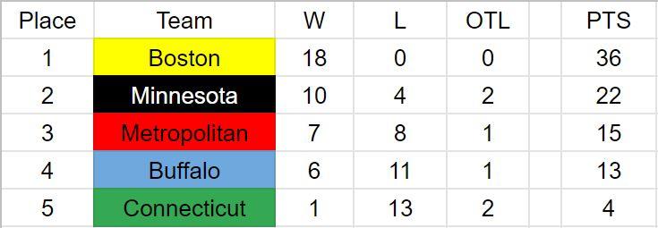NWHL Standings.JPG