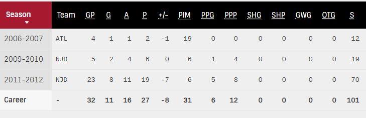 Kovalchuk Playoffs.JPG
