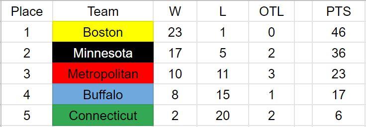 NWHL Final Standings.JPG