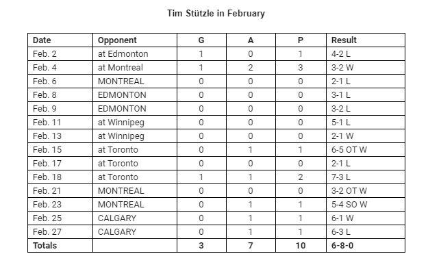 Stutzle Feb Stats